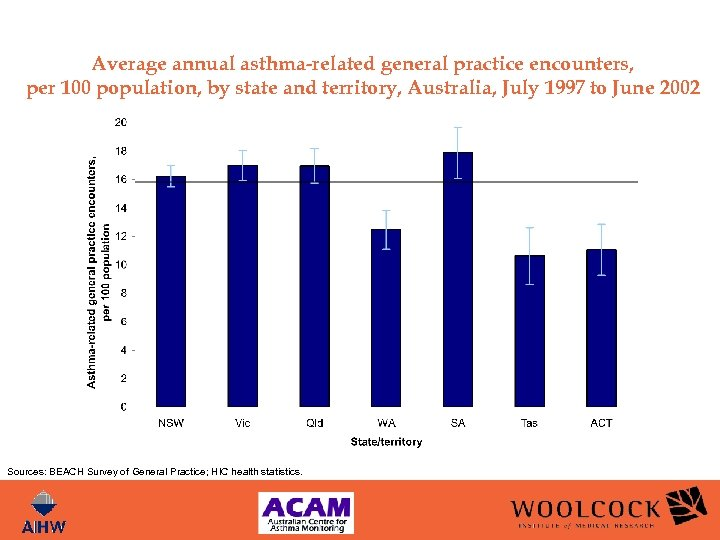 Average annual asthma-related general practice encounters, per 100 population, by state and territory, Australia,