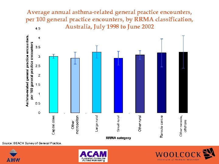 Average annual asthma-related general practice encounters, per 100 general practice encounters, by RRMA classification,