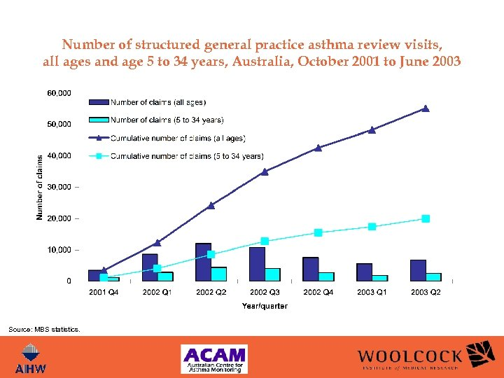 Number of structured general practice asthma review visits, all ages and age 5 to