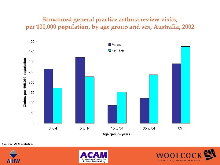 Structured general practice asthma review visits, per 100, 000 population, by age group and