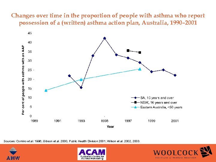 Changes over time in the proportion of people with asthma who report possession of