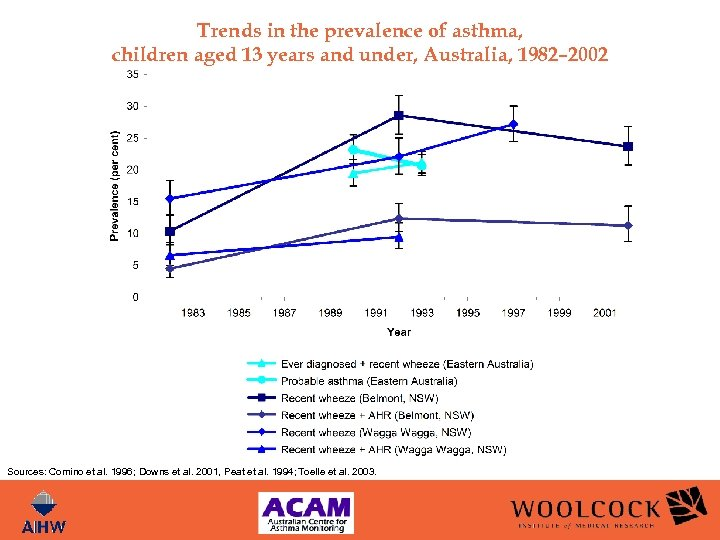 Trends in the prevalence of asthma, children aged 13 years and under, Australia, 1982–