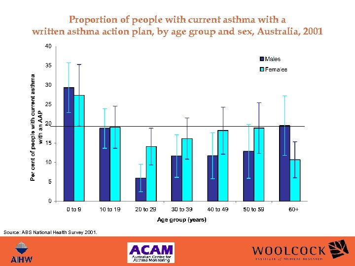 Proportion of people with current asthma with a written asthma action plan, by age