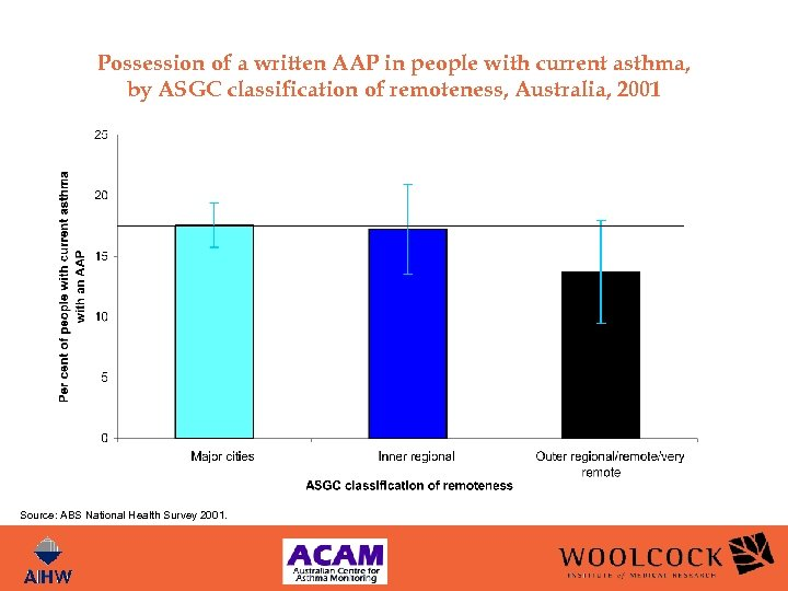 Possession of a written AAP in people with current asthma, by ASGC classification of
