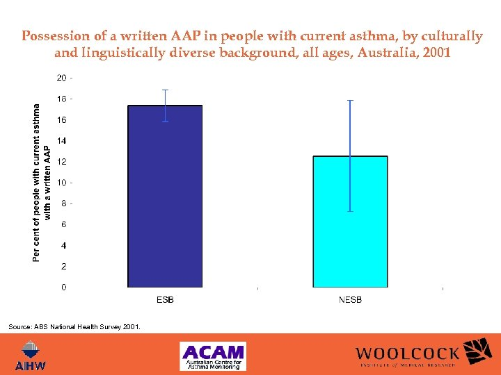 Possession of a written AAP in people with current asthma, by culturally and linguistically