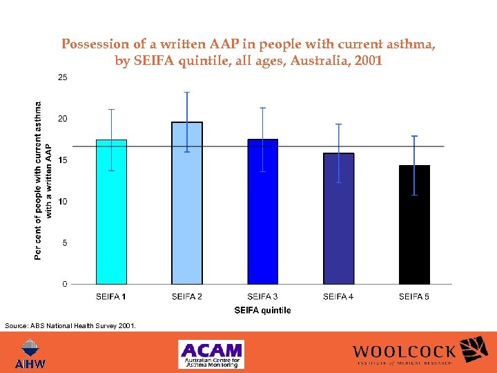 Possession of a written AAP in people with current asthma, by SEIFA quintile, all