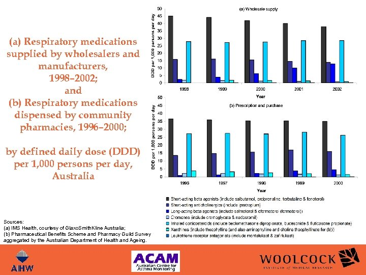 (a) Respiratory medications supplied by wholesalers and manufacturers, 1998– 2002; and (b) Respiratory medications