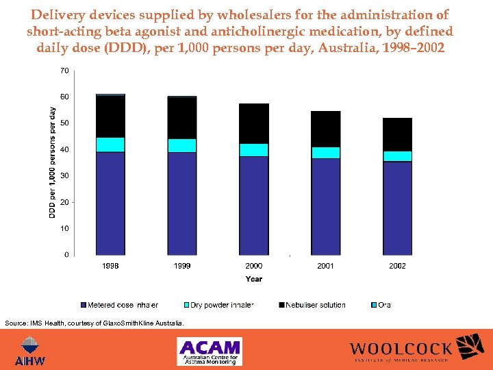 Delivery devices supplied by wholesalers for the administration of short-acting beta agonist and anticholinergic
