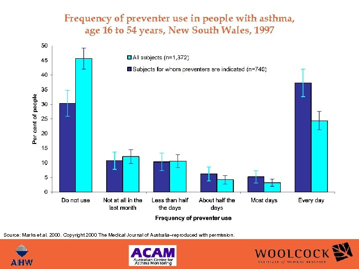 Frequency of preventer use in people with asthma, age 16 to 54 years, New