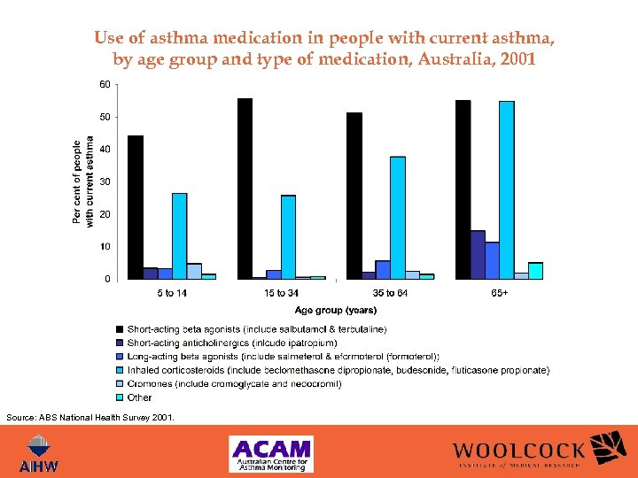 Use of asthma medication in people with current asthma, by age group and type