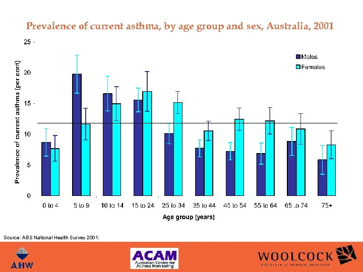 Prevalence of current asthma, by age group and sex, Australia, 2001 Source: ABS National