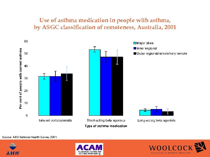 Use of asthma medication in people with asthma, by ASGC classification of remoteness, Australia,