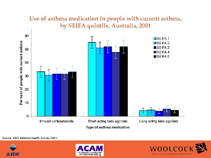 Use of asthma medication in people with current asthma, by SEIFA quintile, Australia, 2001