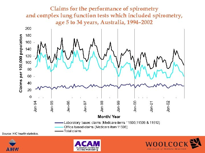 Claims for the performance of spirometry and complex lung function tests which included spirometry,