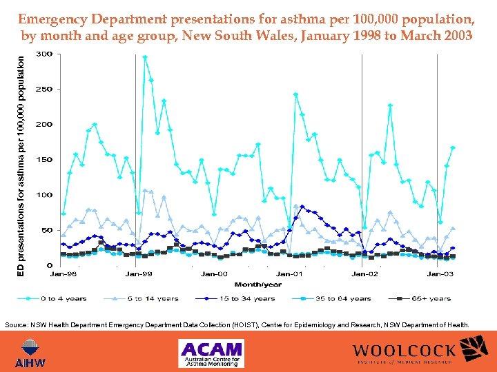 ED presentations for asthma per 100, 000 population Emergency Department presentations for asthma per