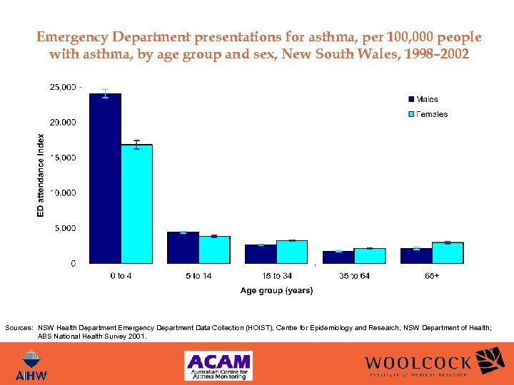 Emergency Department presentations for asthma, per 100, 000 people with asthma, by age group
