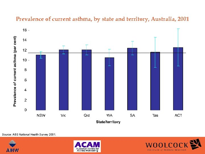 Prevalence of current asthma, by state and territory, Australia, 2001 Source: ABS National Health