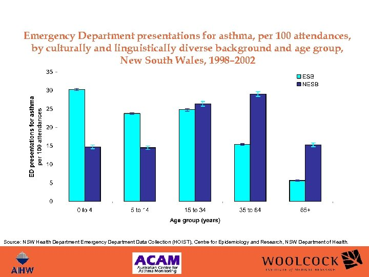 Emergency Department presentations for asthma, per 100 attendances, by culturally and linguistically diverse background