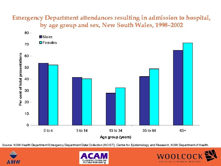 Emergency Department attendances resulting in admission to hospital, by age group and sex, New