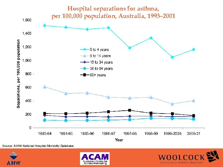 Hospital separations for asthma, per 100, 000 population, Australia, 1993– 2001 Source: AIHW National