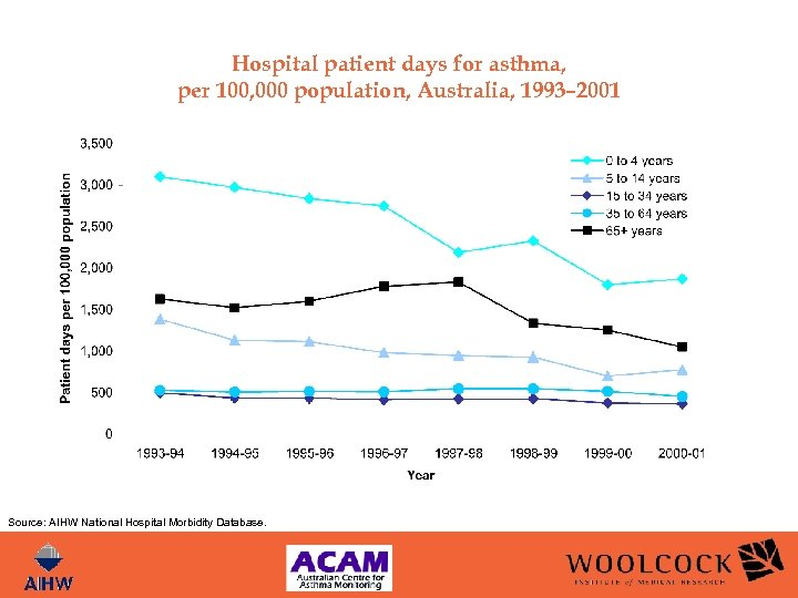 Hospital patient days for asthma, per 100, 000 population, Australia, 1993– 2001 Source: AIHW