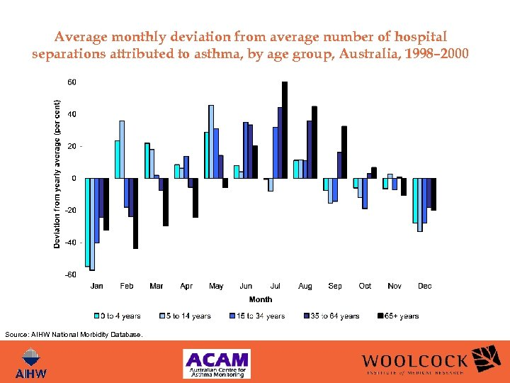 Average monthly deviation from average number of hospital separations attributed to asthma, by age