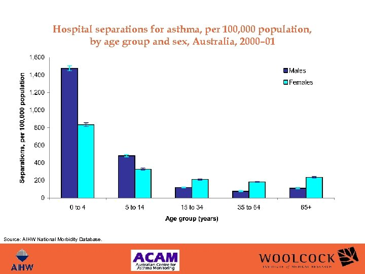 Hospital separations for asthma, per 100, 000 population, by age group and sex, Australia,