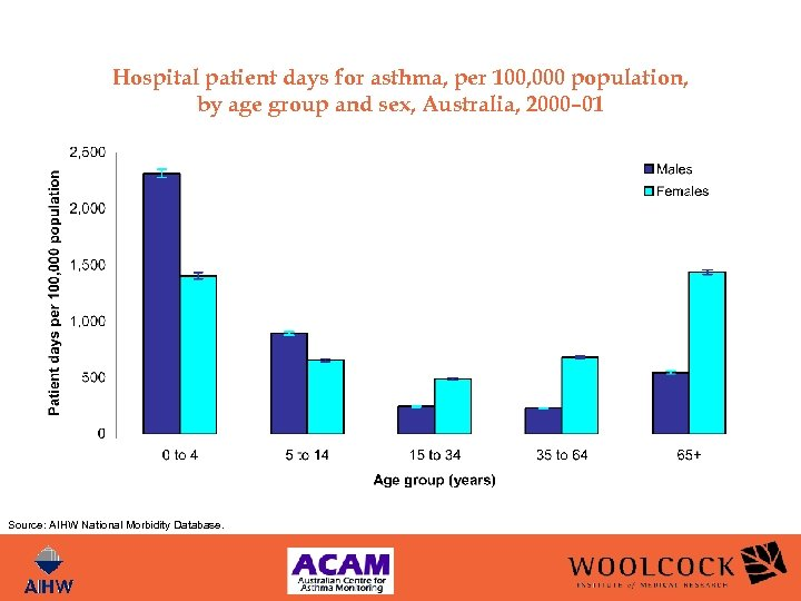 Hospital patient days for asthma, per 100, 000 population, by age group and sex,