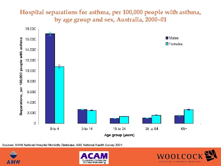 Hospital separations for asthma, per 100, 000 people with asthma, by age group and