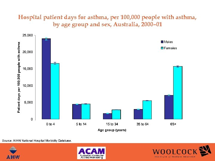 Hospital patient days for asthma, per 100, 000 people with asthma, by age group