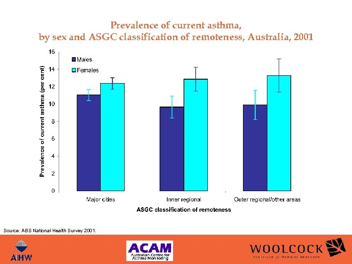 Prevalence of current asthma, by sex and ASGC classification of remoteness, Australia, 2001 Source: