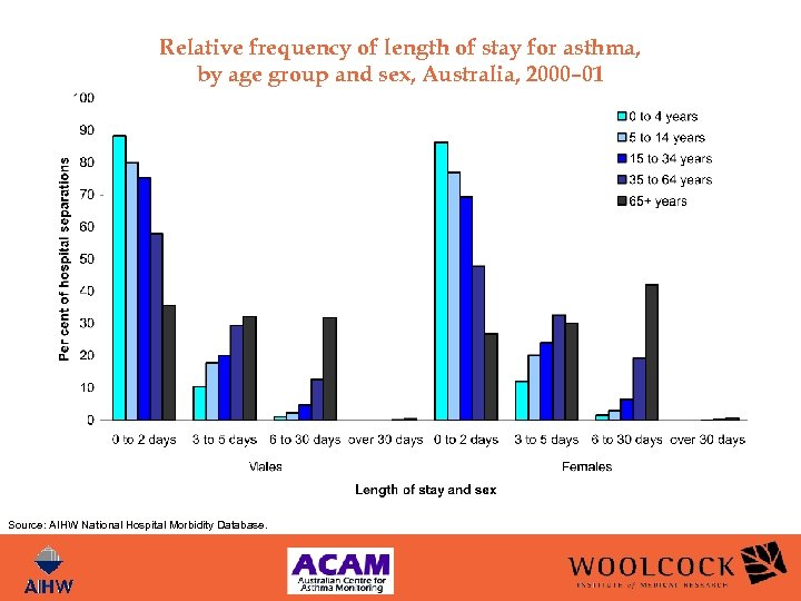 Relative frequency of length of stay for asthma, by age group and sex, Australia,