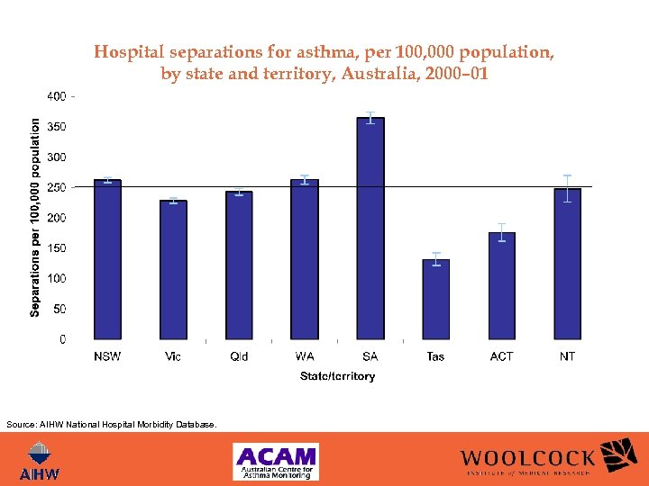 Hospital separations for asthma, per 100, 000 population, by state and territory, Australia, 2000–