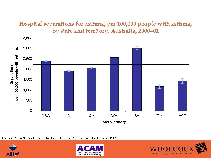 Hospital separations for asthma, per 100, 000 people with asthma, by state and territory,