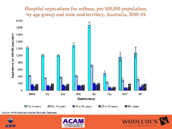 Hospital separations for asthma, per 100, 000 population, by age group and state and