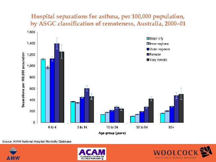 Hospital separations for asthma, per 100, 000 population, by ASGC classification of remoteness, Australia,