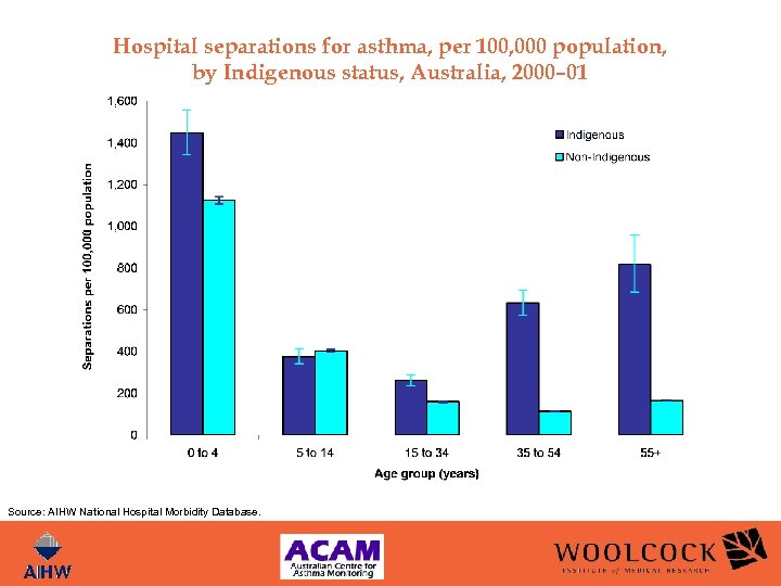 Hospital separations for asthma, per 100, 000 population, by Indigenous status, Australia, 2000– 01