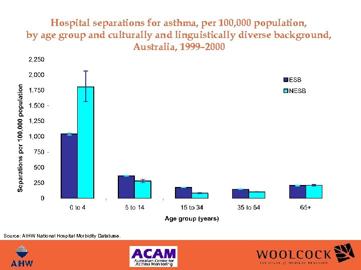 Hospital separations for asthma, per 100, 000 population, by age group and culturally and