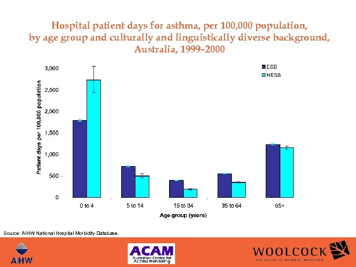 Hospital patient days for asthma, per 100, 000 population, by age group and culturally