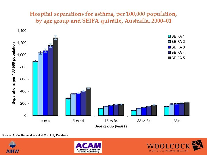 Hospital separations for asthma, per 100, 000 population, by age group and SEIFA quintile,