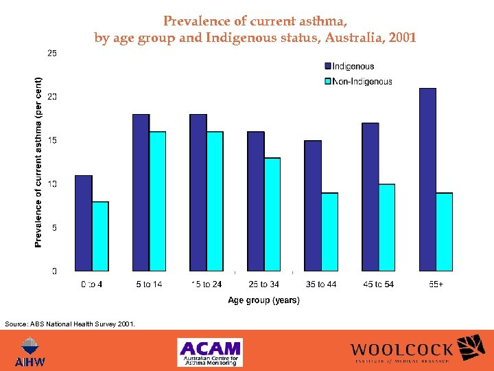 Prevalence of current asthma, by age group and Indigenous status, Australia, 2001 Source: ABS