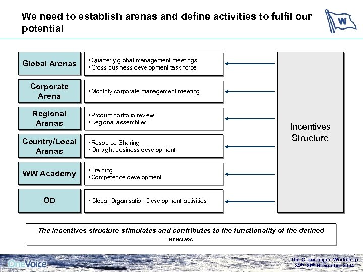 We need to establish arenas and define activities to fulfil our potential Global Arenas