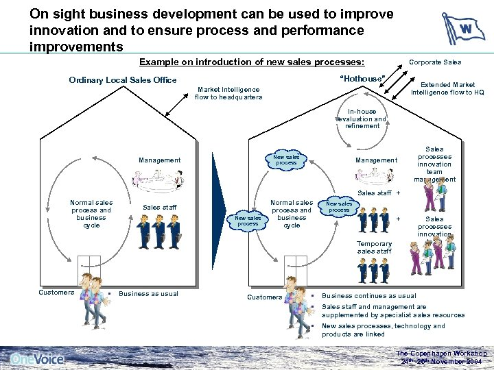 On sight business development can be used to improve innovation and to ensure process
