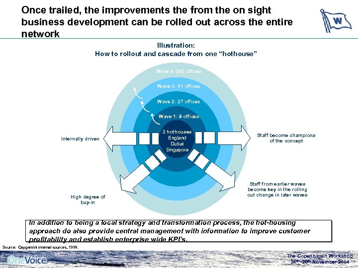 Once trailed, the improvements the from the on sight business development can be rolled