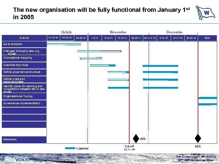 The new organisation will be fully functional from January 1 st in 2005 Activity
