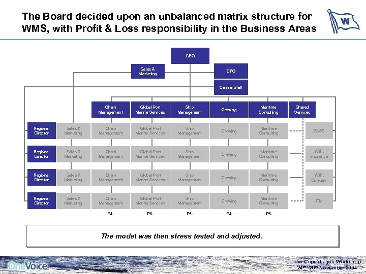 The Board decided upon an unbalanced matrix structure for WMS, with Profit & Loss