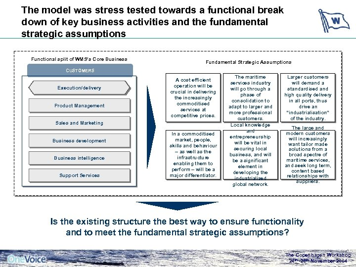 The model was stress tested towards a functional break down of key business activities