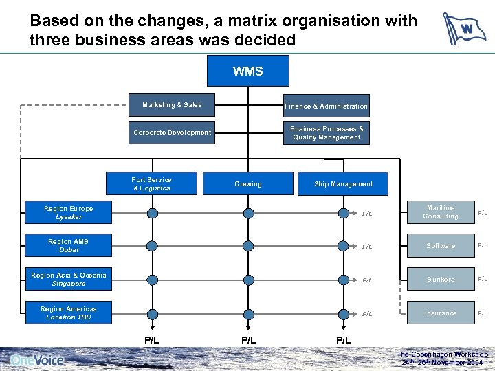 Based on the changes, a matrix organisation with three business areas was decided WMS