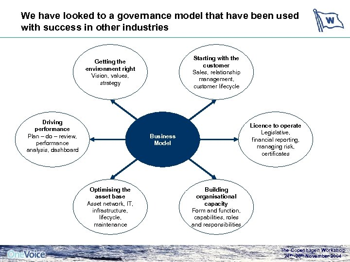 We have looked to a governance model that have been used with success in