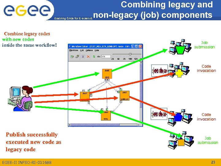 Enabling Grids for E-scienc. E Combine legacy codes with new codes inside the same